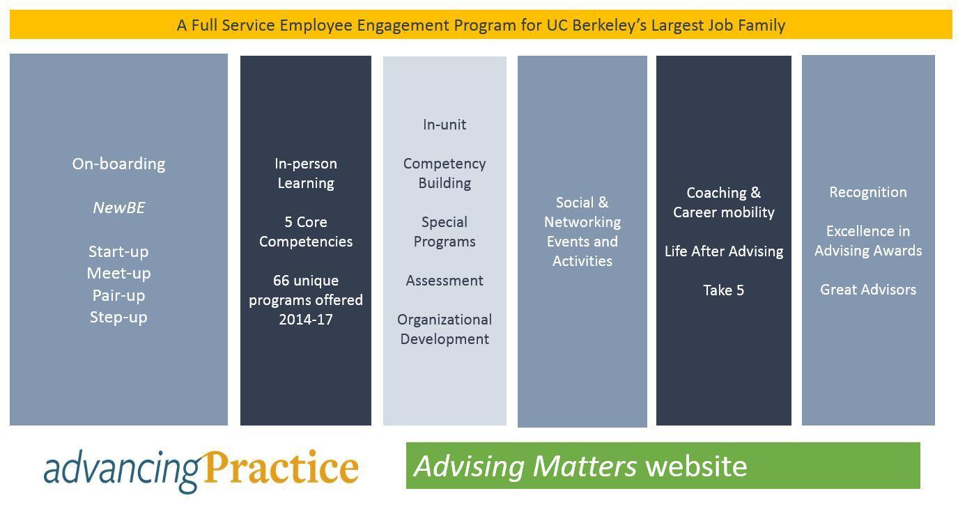 Advancing Practice | Advising Matters